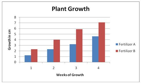 Growing plants, Growth charts and Beans on Pinterest   Science Project Plant Growth Charts