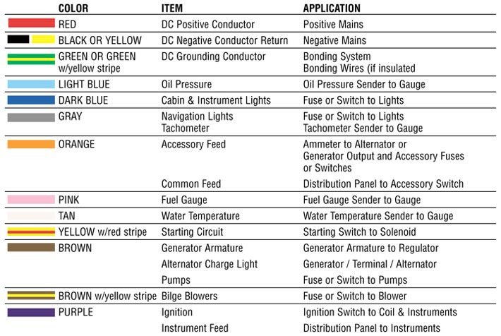 Wiring color codes for dc circuits marine wire terminal tech rh pinterest co uk electrical code chart pdf australia also block and schematic diagrams  artbattlesu