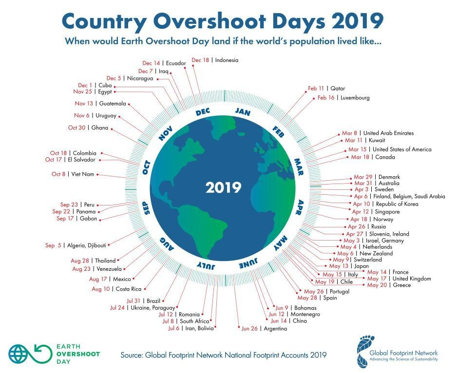 Earth Overshoot Day Is Earlier Than Ever This Year And It Underestimates The Crisis Earth Overshoot Day Overshoot Day Earth