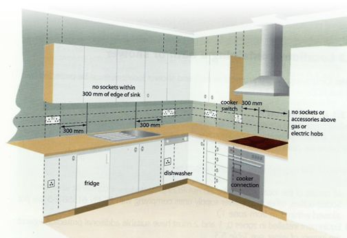 How High Should Sockets Be Above Kitchen Worktop