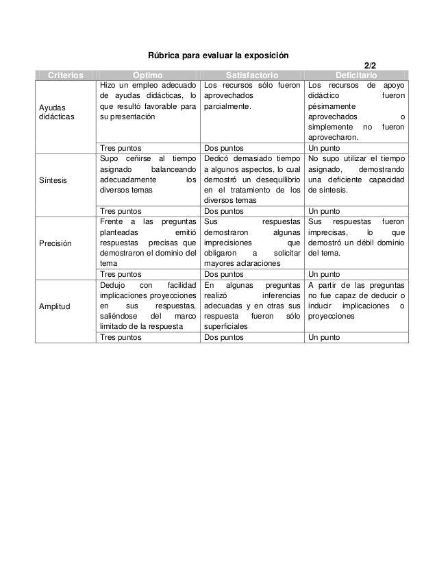 Ejemplos de rubricas y listas de cotejo | Recursos Escolares ...