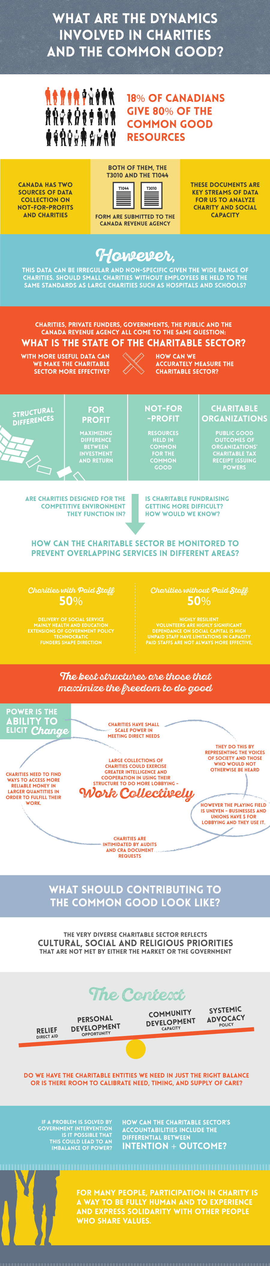 Cardus-Infographic_Charity-and-Social-Capacity.png (900×4206)