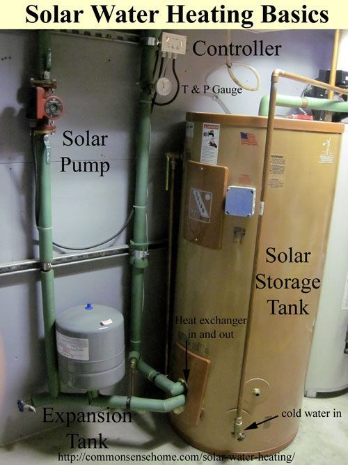 Solar Water Heating Basics - a simple explanation of how solar water ...