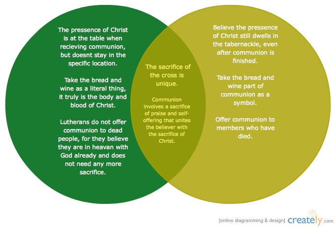 Venn diagram catholic data library this venn diagram was made with creately diagramming and rh pinterest com venn diagram of christianity and catholicism venn diagram of protestant and ccuart Choice Image