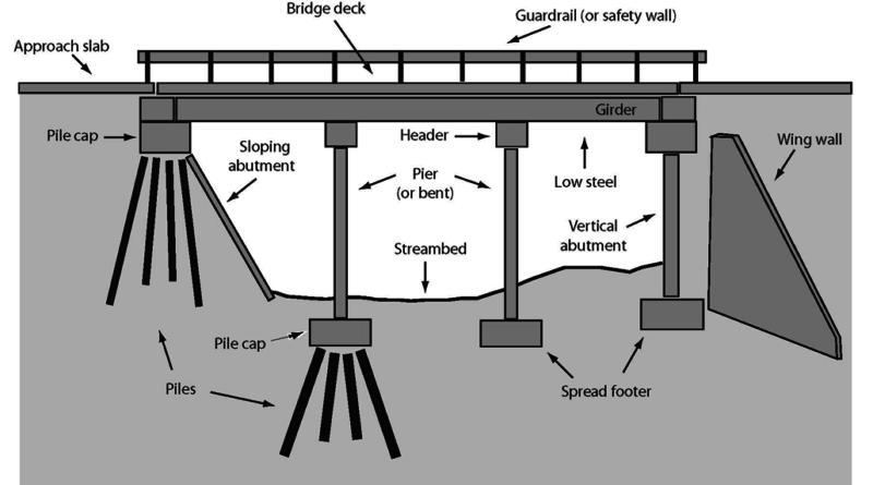 Bridge Terminology Very Important To Civil Engineers Engineering Discoveries Civil Engineering Design Bridge Structure Civil Engineering