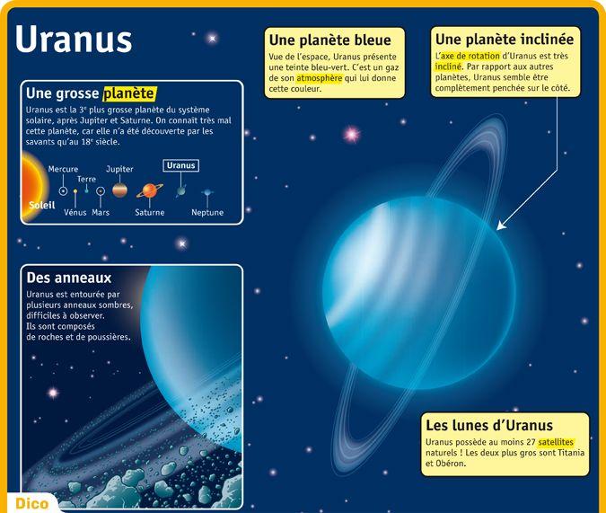Populaire Fiche exposés : Uranus | Géo 02 : Le Système solaire dans la Voie  BT61