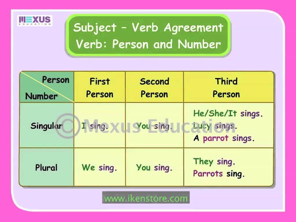 Learn English Grammar Subject Verb Agreement Subject Verb Agreement Learn English Grammar English Grammar [ 768 x 1024 Pixel ]