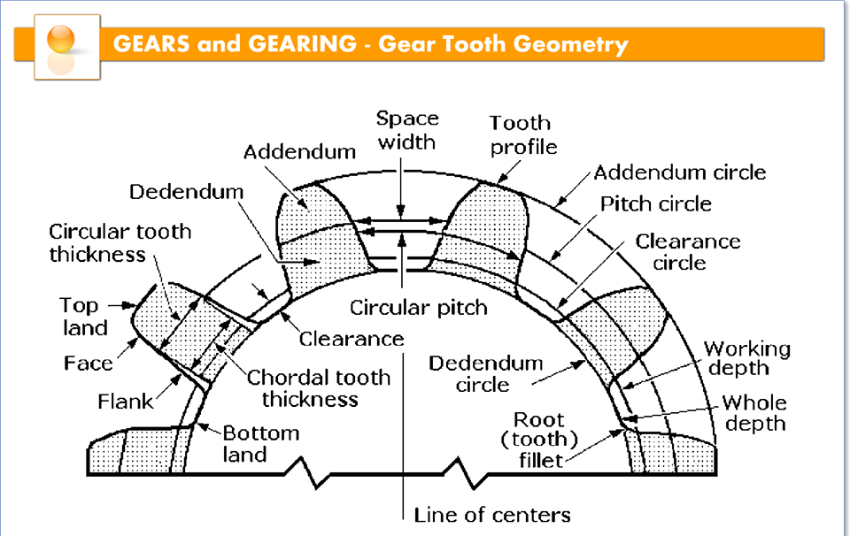 Gear tooth geometry mecanica e engenharia pinterest gear tooth geometry ccuart Images