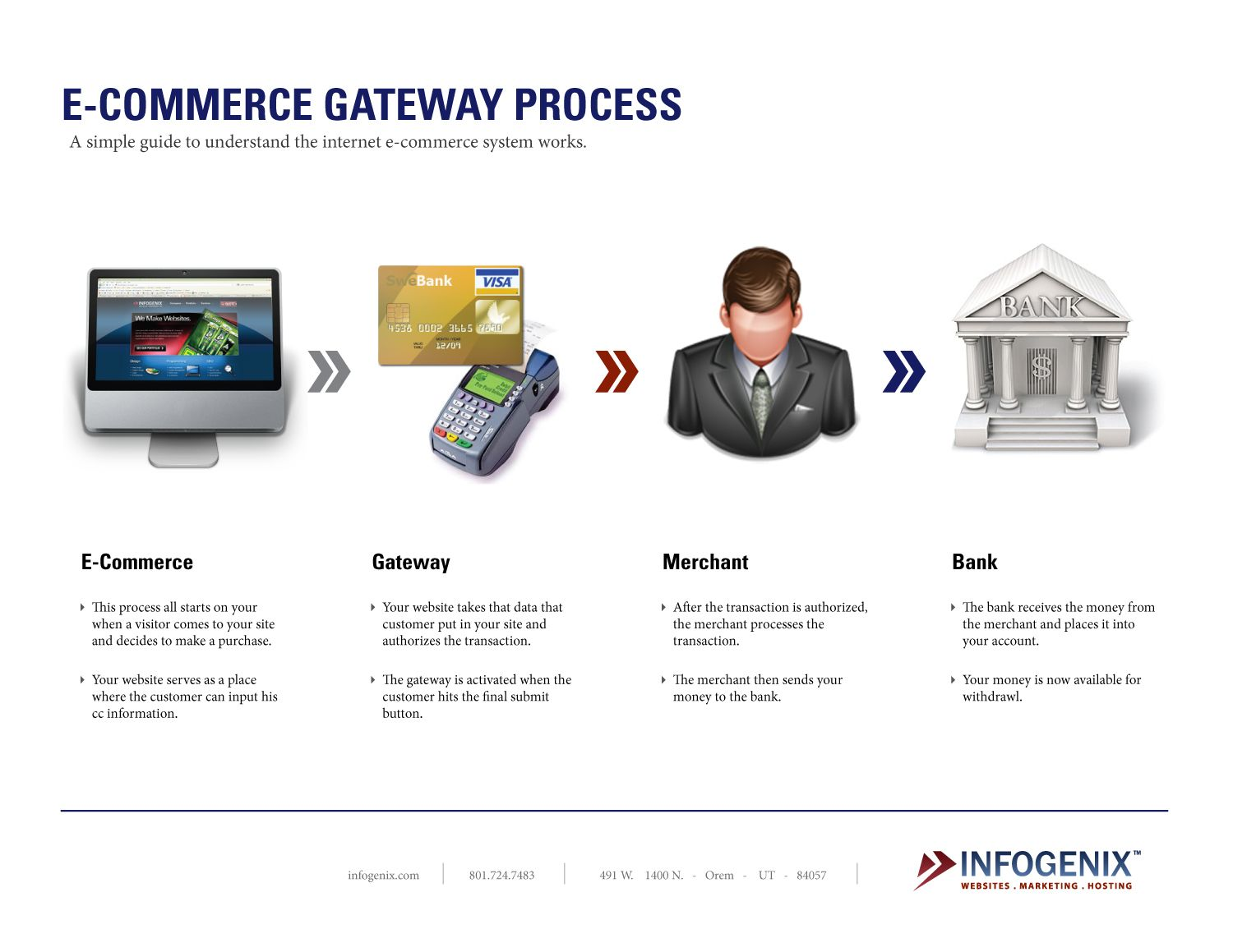 How Payment Gateways Work If You Are Planning On Getting An Ecommerce Website Setup Soon And Were Virtual Credit Card Credit Card Website Credit Card Machine