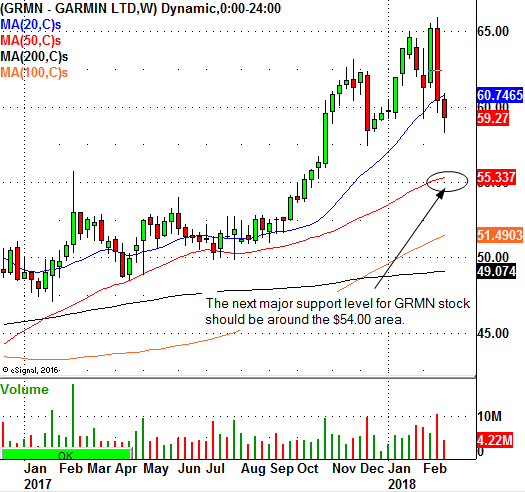 This Trade Level For Garmin Ltd Should Be On The Radar Investing