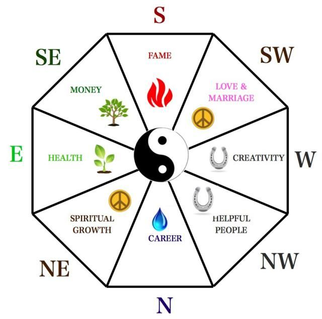 All about your feng shui bagua for your home or office for Bureau zen feng shui