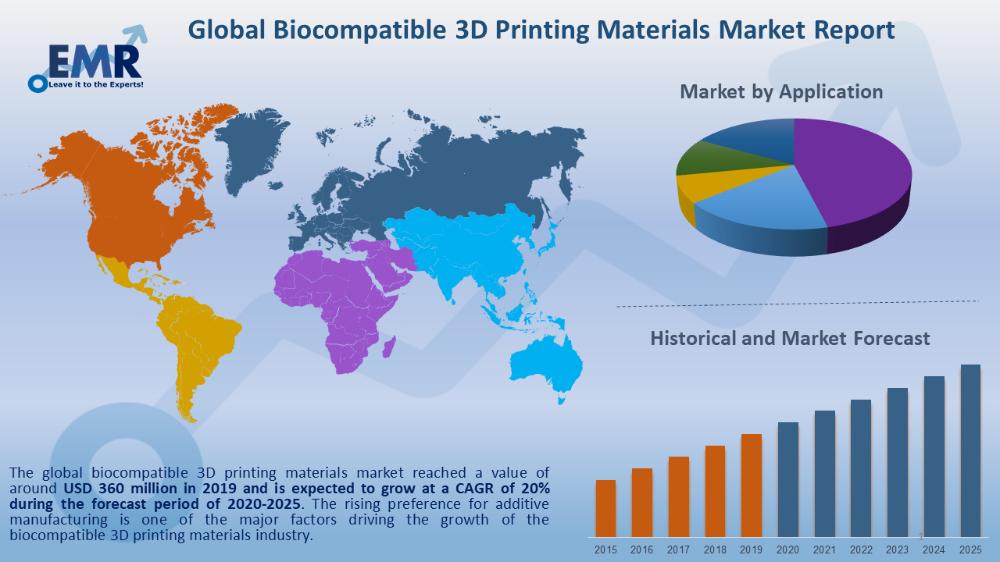 The Global Biocompatible 3d Printing Materials Market Reached A Value Of Around Usd 360 Million In 2019 And In 2020 Digital Asset Management Marketing Trends Marketing