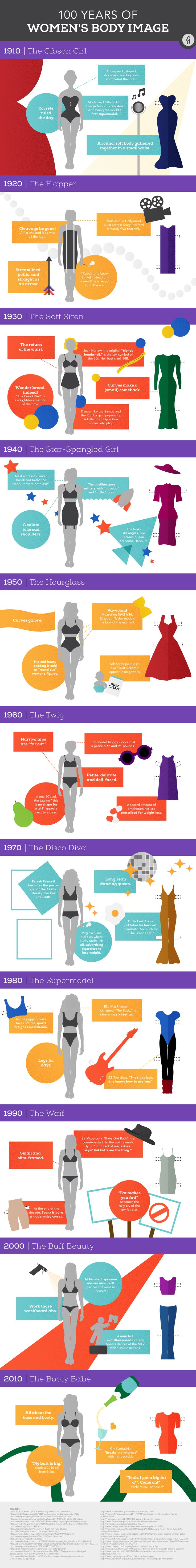 see how much the perfect female body has changed in 100 years it 39 s crazy health news and. Black Bedroom Furniture Sets. Home Design Ideas
