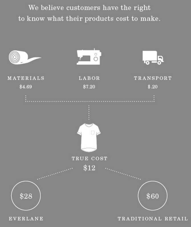 Everlane Transparent Pricing Ethical Fashion Shopping