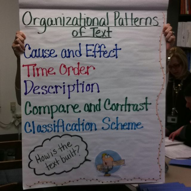 Organizational Patterns Of Text Anchor Chart Made By Evan Payne