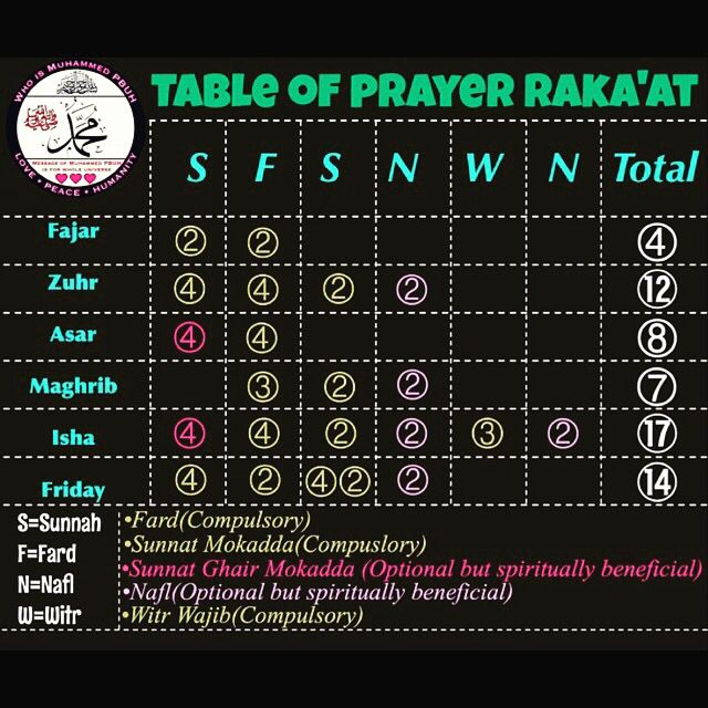 MashaAllah! Great guide to remember.