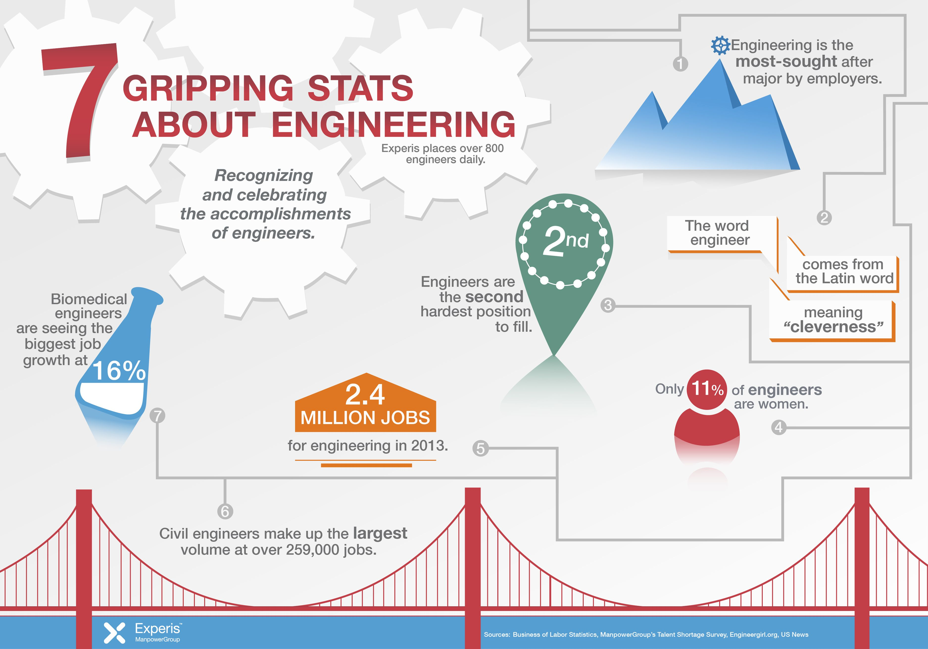 7 Gripping Facts About Engineering Engineers Engineering