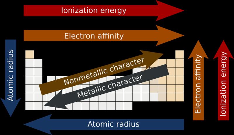 Wikipedia periodicity chemistry pinterest qumica wikipedia periodicity urtaz Images