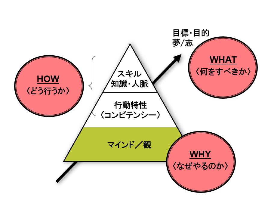 概念図 キャリアをつくる4要素 3層 1軸 概念図 図解 マインド