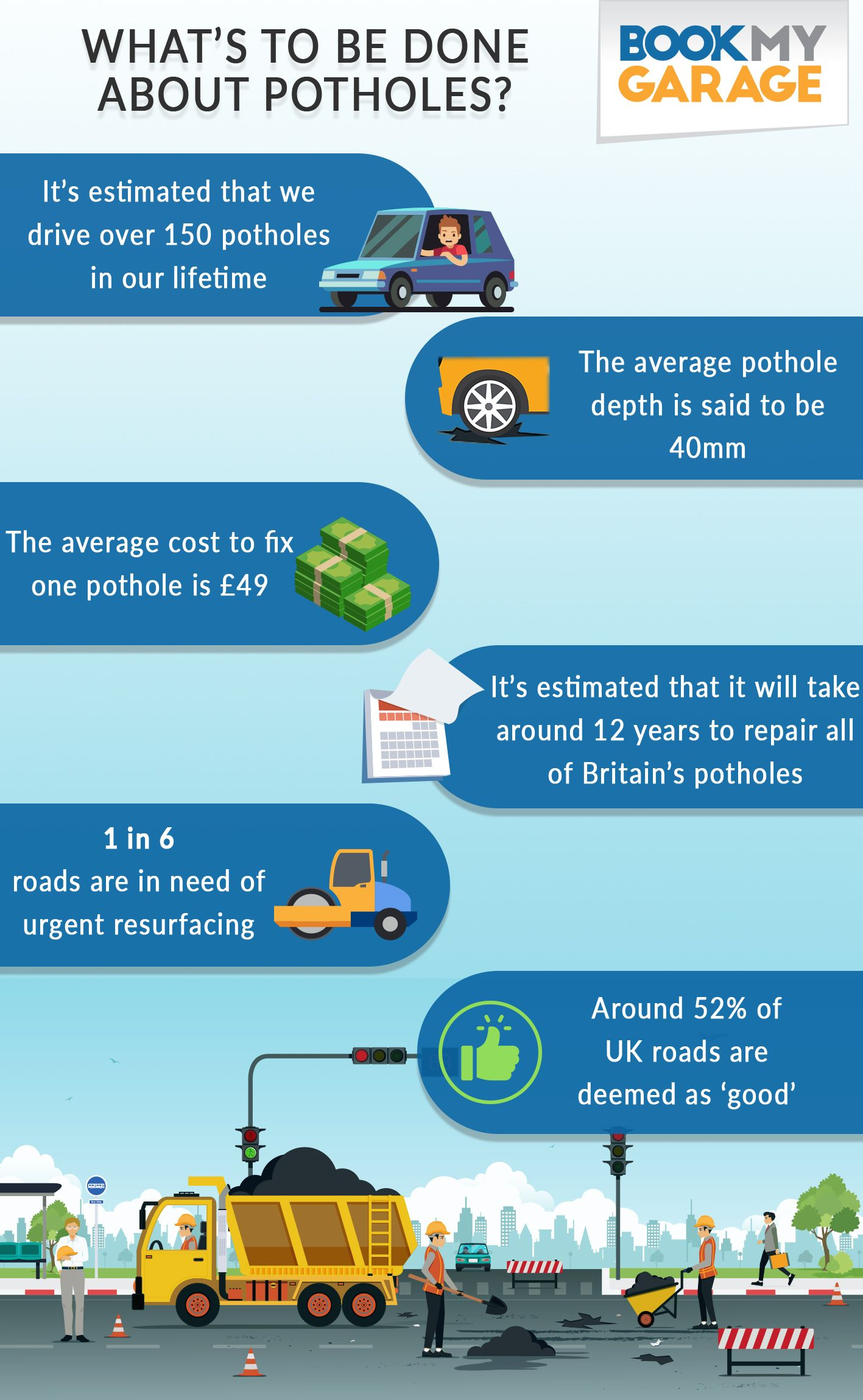 What S To Be Done About Potholes About Uk Infographic Repair