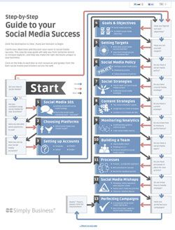 The guide to social media success by simplybusiness.co.uk.