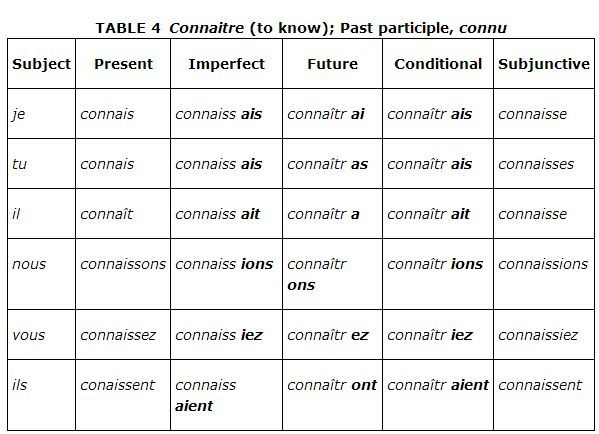 Charts For French Verb Conjugations Lovetoknow French Verbs Conjugation Conjugation Chart French Verbs