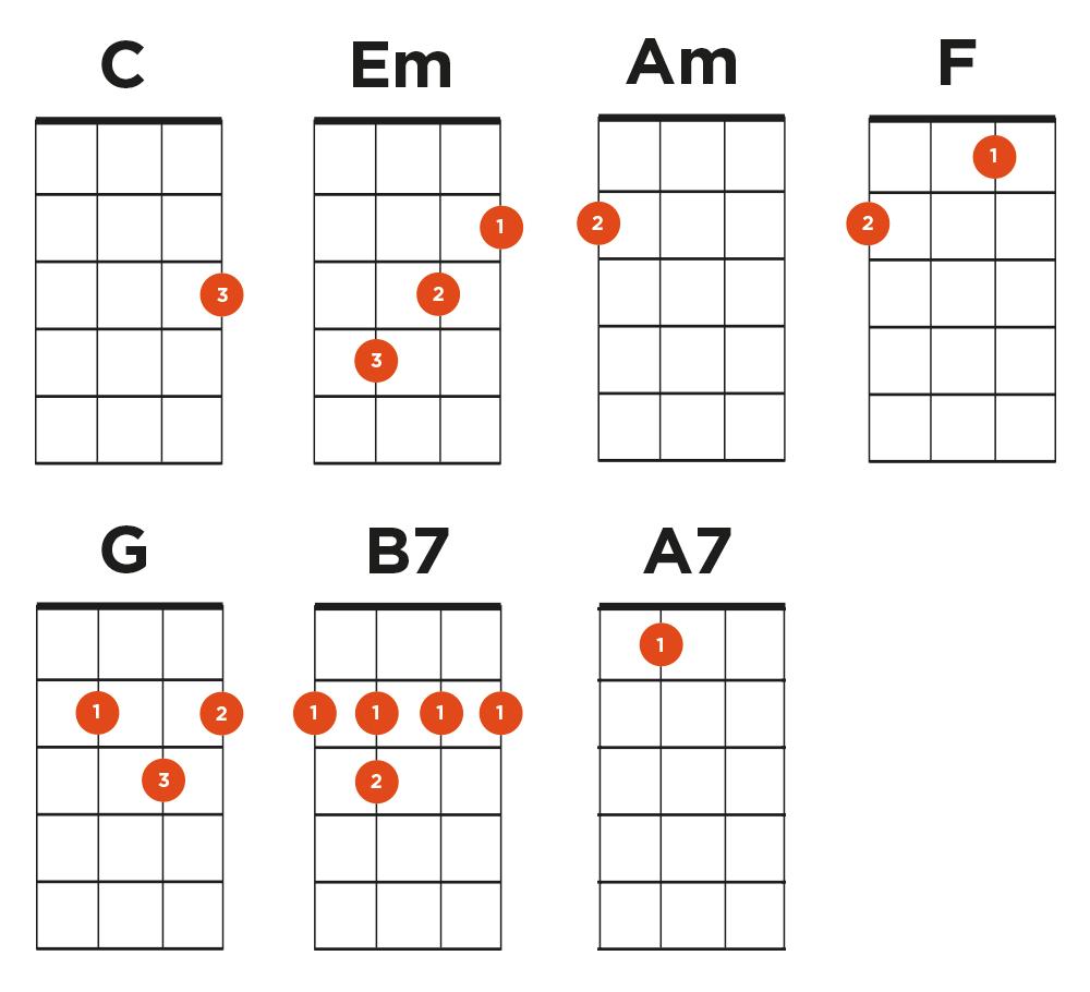 cant help falling in love ukulele chords | ukulele in 2018