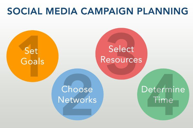 Essential Tips For Creating Awesome Social Media Marketing Plan