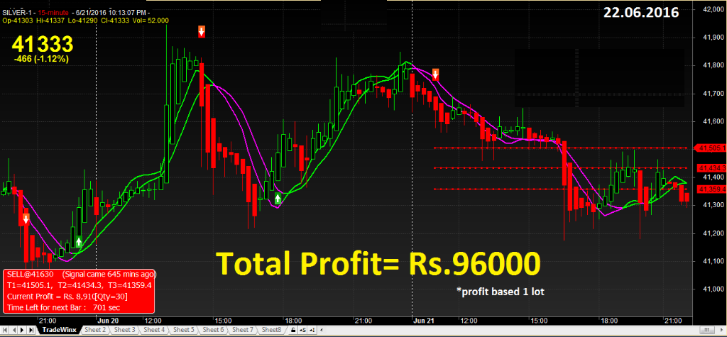 Mcx commodity trading signals software