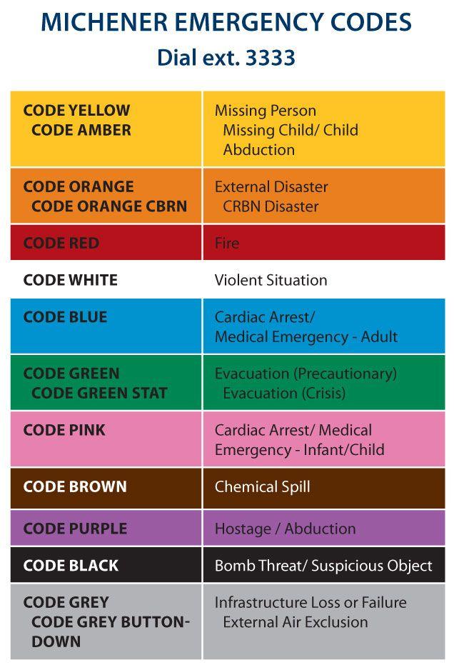 Emergency Room Code Words
