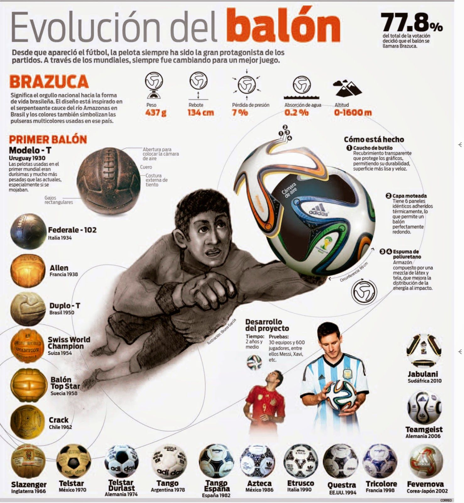 28-abr-2014 | Infografías del Perú | Span2Class Unit 1 ...
