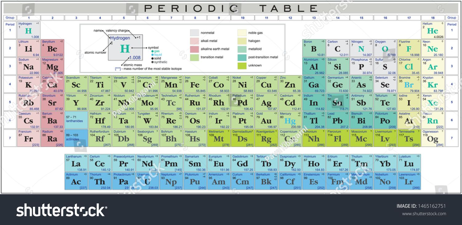 Periodic Table Of The Elements Valency Charges Of The Elements Ad Ad Table Periodic E Periodic Table Periodic Table Of The Elements Human Cell Structure [ 730 x 1500 Pixel ]