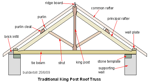 A timber roof truss is a structural framework of timbers for Pre engineered roof trusses
