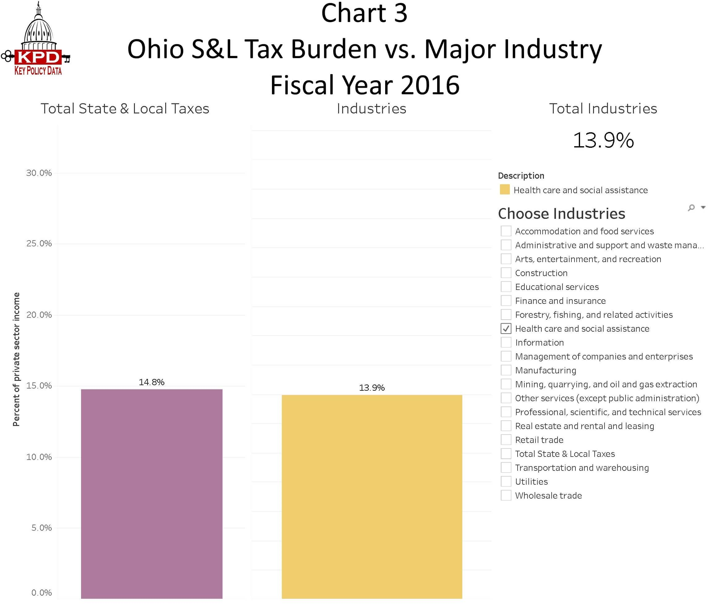 Chart 3 Ohio State And Local Tax Burden Vs Major Industry
