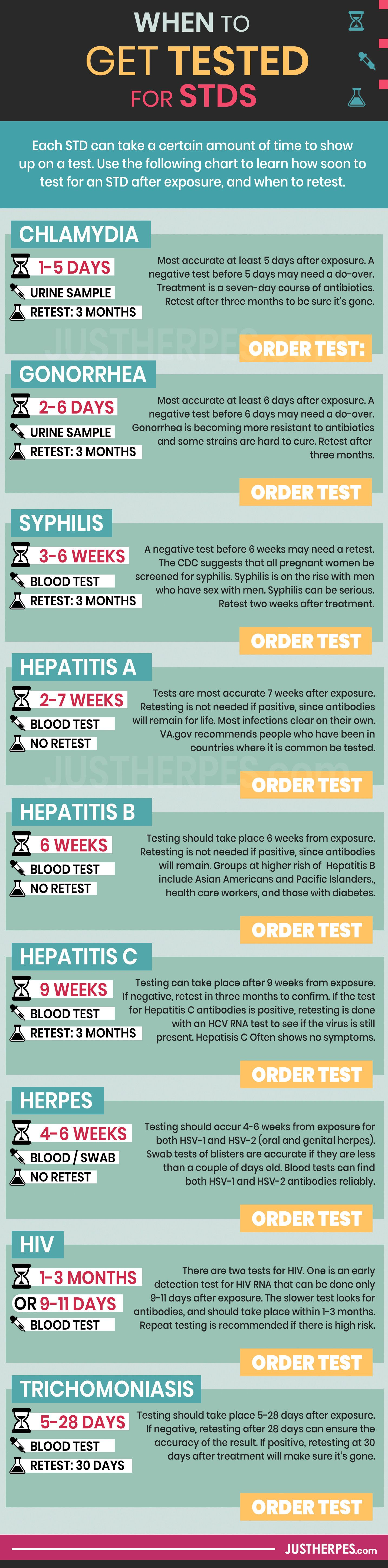 When to Get Tested for STDs / STIs Antiretroviral