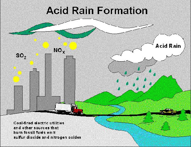this diagram shows how acid rain forms and is released in the form