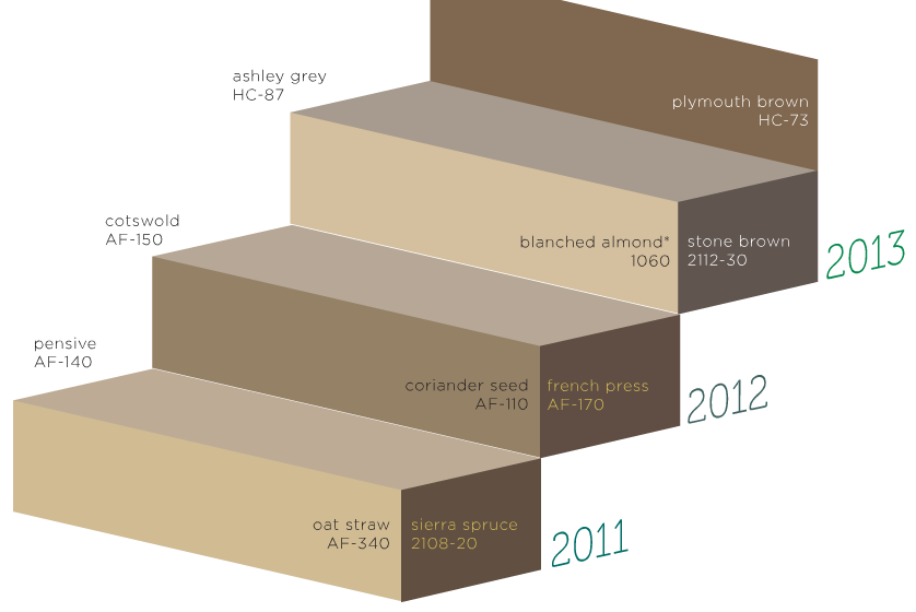 The Evolution of colour according to Benjamin Moore.  Neutrals are getting grayer and a little more yellow.