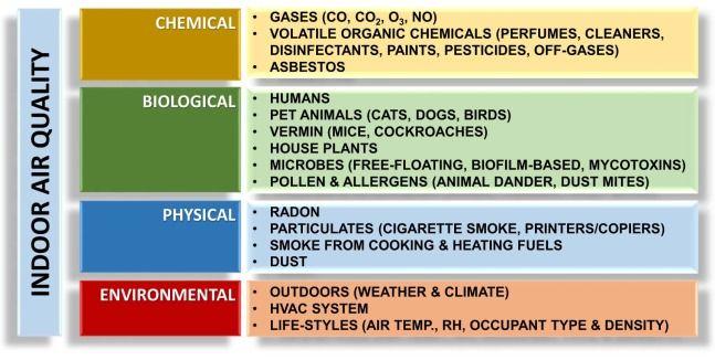 Factors Affecting Indoor Air Quality Hvac Heating Ventilation
