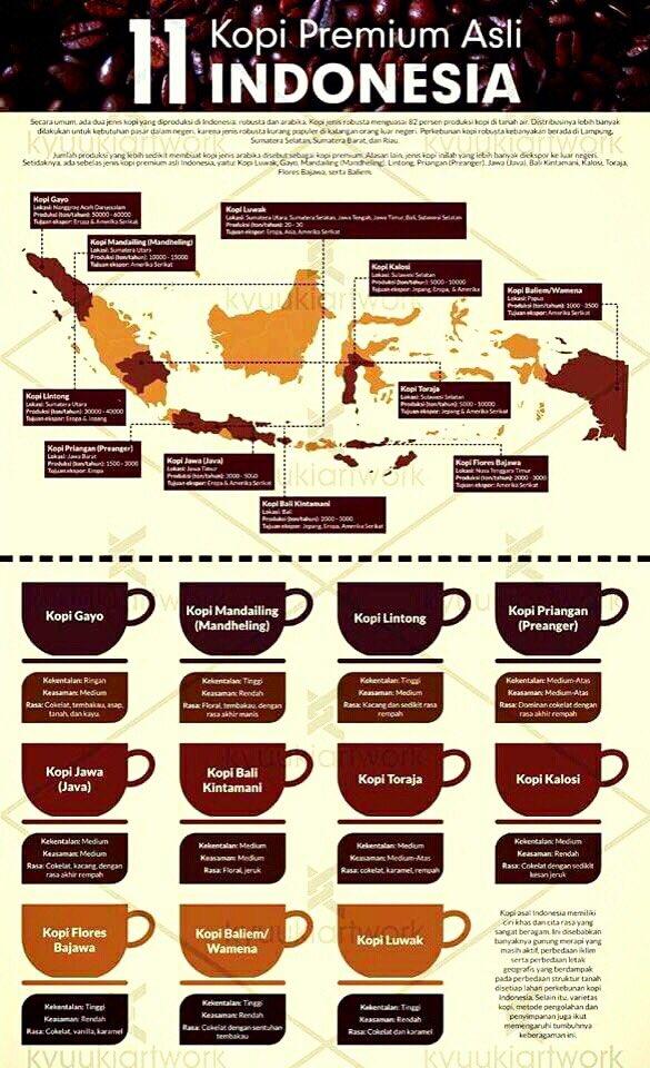 Indonesian Premium Coffee Pecinta kopi, Resep kopi