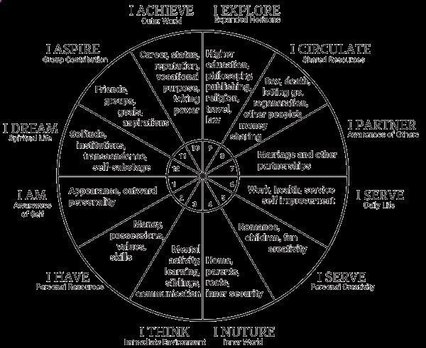 Numerology Spirituality Reading Your Birth Chart Goldring