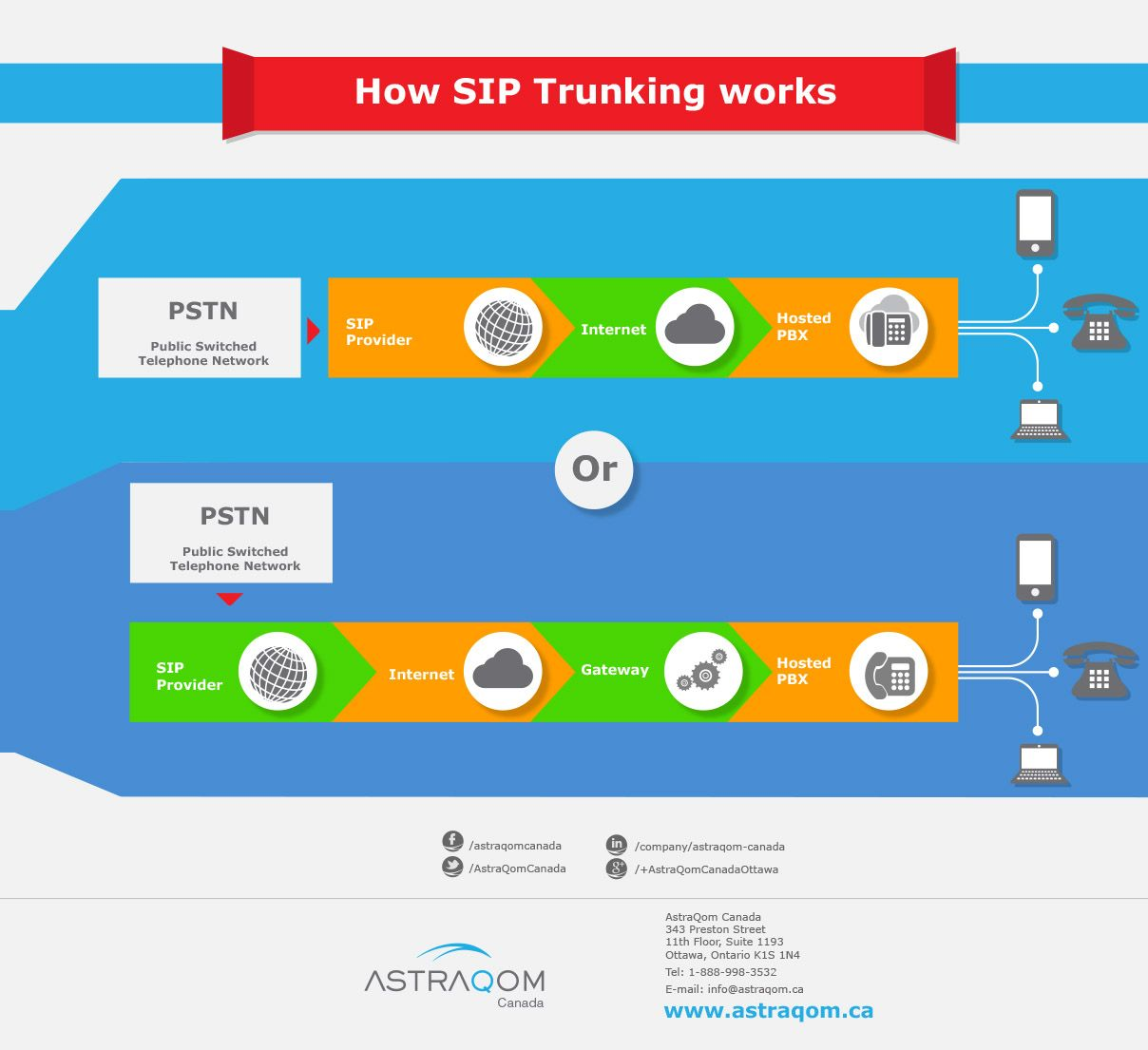 Canada's Advanced Cloud Business VoIP Provider Sip