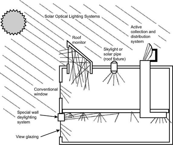 Illustration of the variety of ways daylight can be