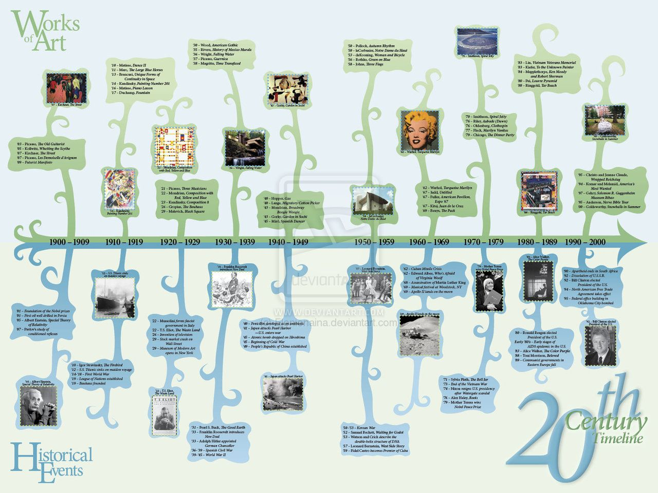 school projects timelines