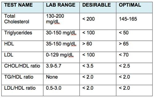 Total Cholesterol Level Chart Help You Eat Your Way To Lower And Improve Overall Health