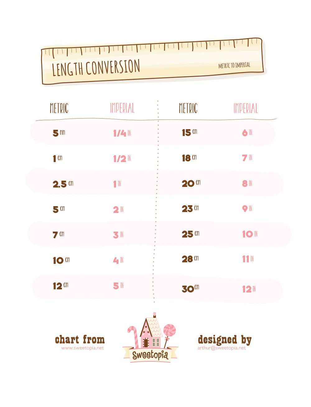 Worksheet Conversion Table Of Length Chart length conversion chart on sweetopia posts pinterest sweetopia