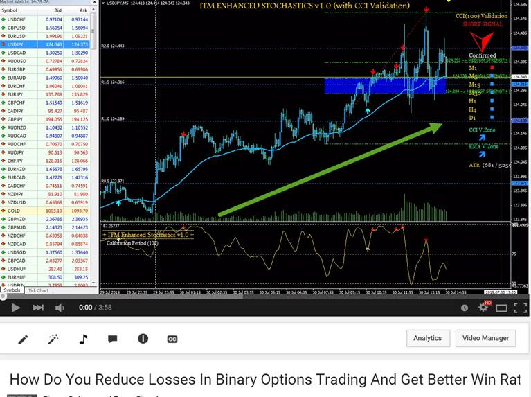 How Do You Reduce Losses In Binary Options Trading And Improve Win Rates
