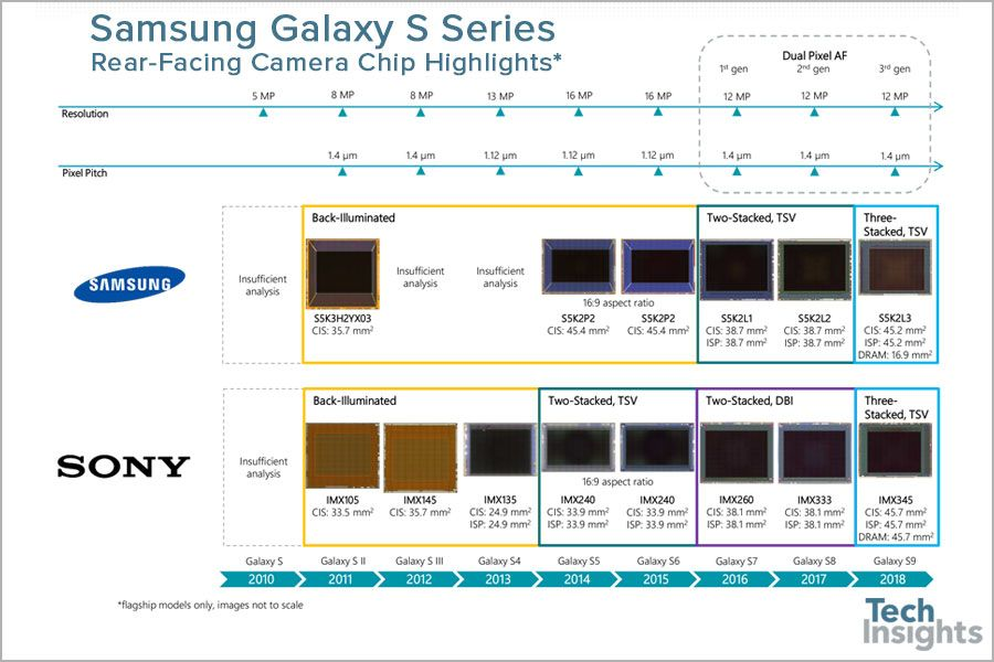 Samsung Partially Sourcing Sony Sensors For Galaxy S9 Camera