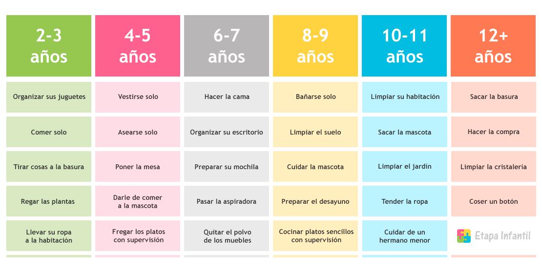 Tabla De Tareas Del Hogar Para Los Ninos Segun La Edad En 2020