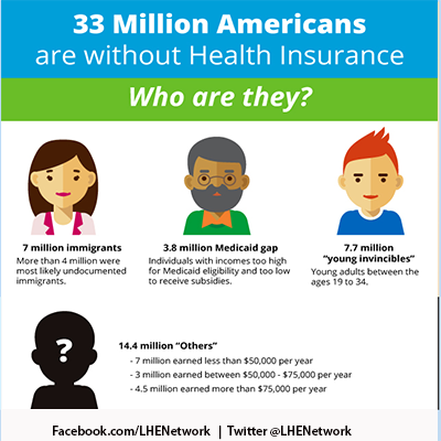 Health Insurance Infographic Health Insurance Infographic