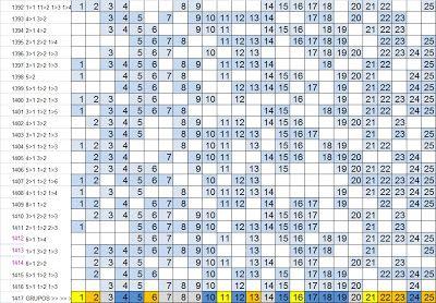 LOTOFÁCIL - PALPITES, ESTATÍSTICAS E RESULTADOS: Lotofácil 1417 :Estatísticas, análise e sugestões